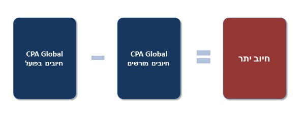 CPA Global Litigation Hebrew