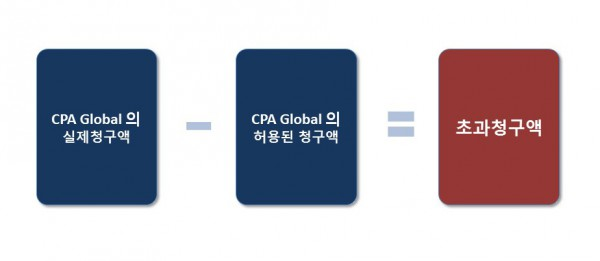 CPA Global Litigation Korean